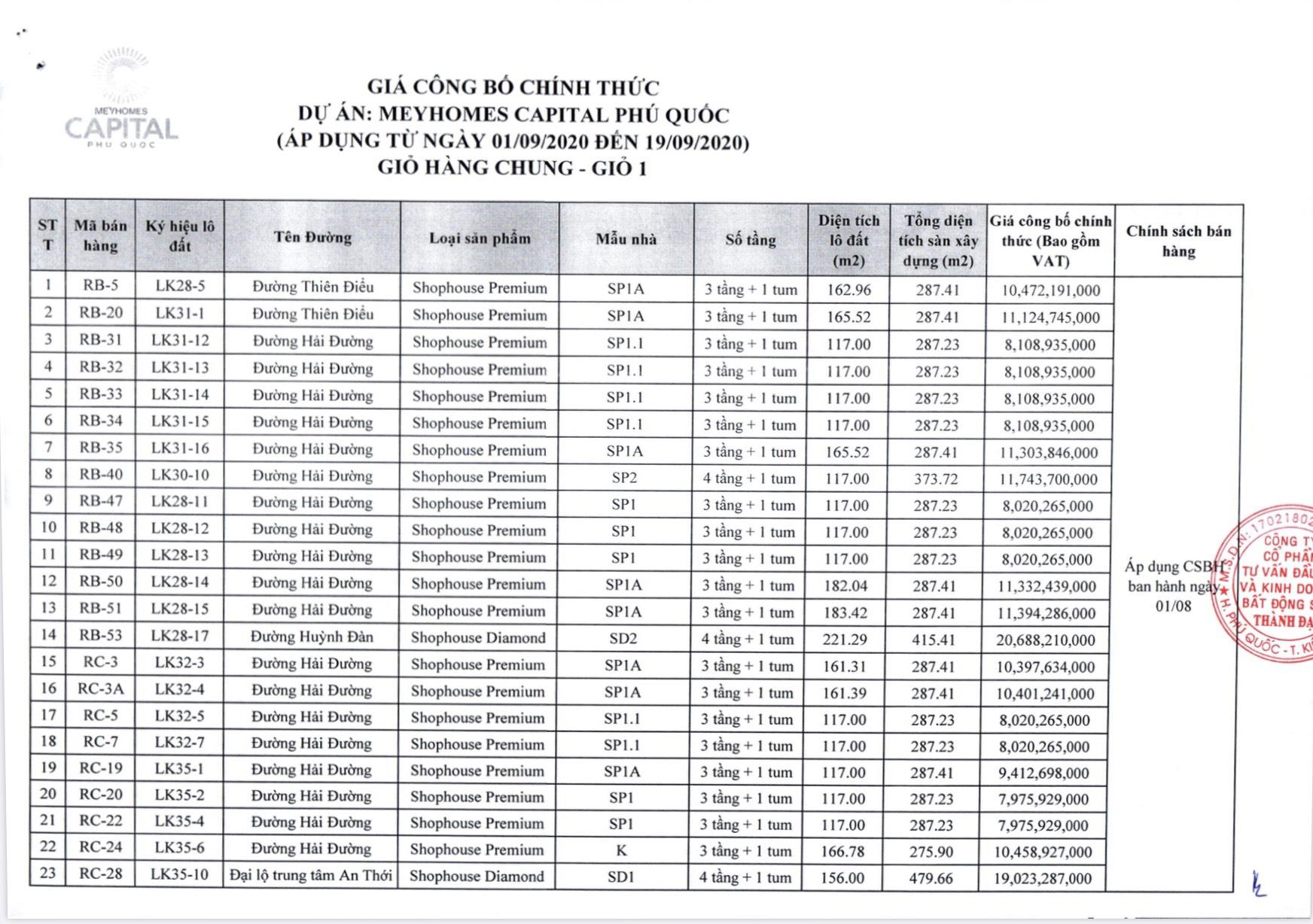 Giá bán và chính sách thanh toán của dự án Meyhomes Capital Phú Quốc